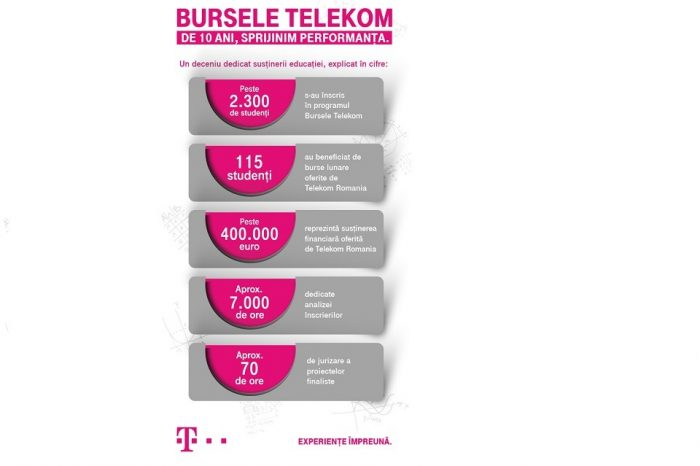 "Telekom Romania announces the winners of the 10th edition of the ""Telekom Scholarships"" program"