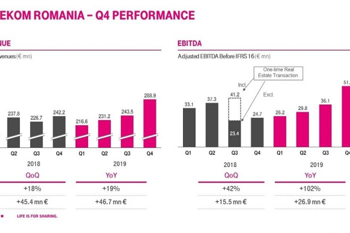 Telekom Romania announces the financial results for Q4 2019:  upward trend for consolidated revenues, profit, cash flow and FMC services